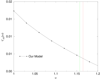 IW function for the first radial excitations with spin J¡=2. The vertical lines mark the end of the kinematical allowed region of the two mesons in each doublet.