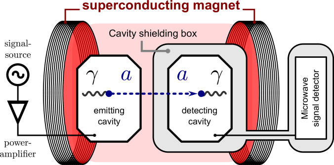 Schematic of a microwave LSW experiment.