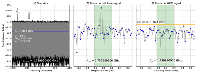 Resulting power spectrum from the ALP run in June 2013. (1) Overview over full recorded span. (2) Zoom on