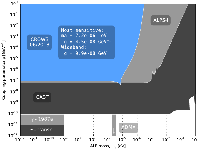 CROWS: exclusion limits for ALPs for the measurement run in June 2013 in a 3 Tesla magnet. Confidence level: 95%. ALPS-I: exclusion limits from the most sensitive optical LSW experiment to date