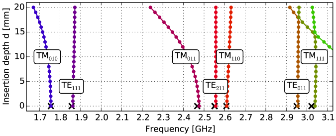 Tuning range of several modes in the cavity, measured with a VNA in reflection. The depth of the tuning screw