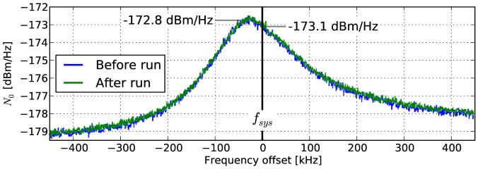 Noise power density