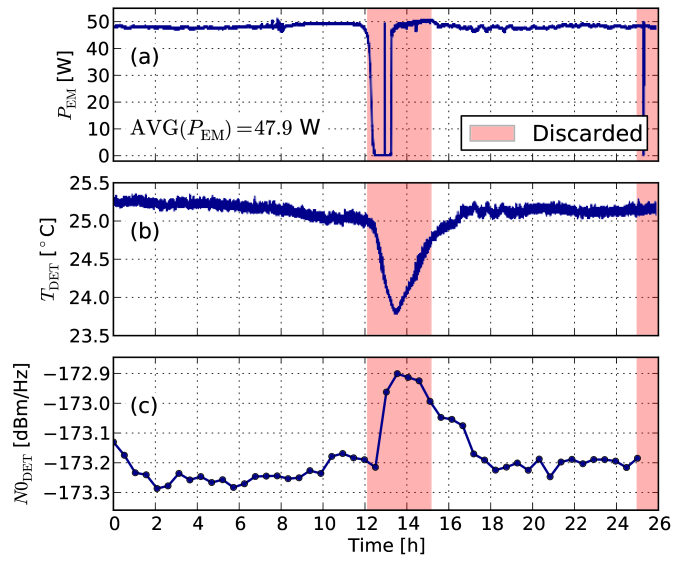 (a): emitting cavity absorbed RF power (defined as