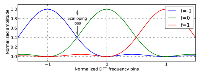 Response of three spectral bins without zero padding. The amplitude of a signal falling between the bins can be attenuated by a factor of 0.64 (-3.92dB).