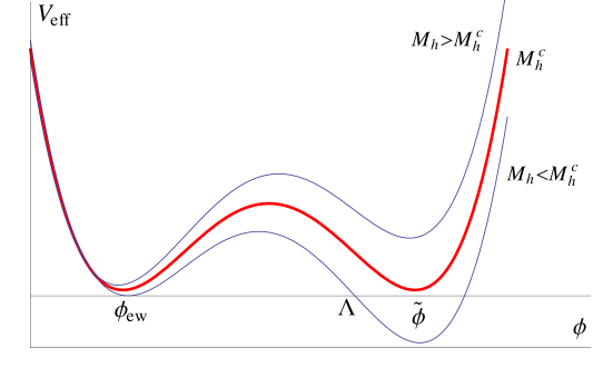 Schematic representation of the SM effective potential for different values of the Higgs boson mass. For