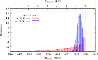 binding energy histograms obtained from the interaction of Eq.(