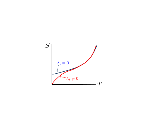 Illustration of fine tuning required to maintain nonzero extremal entropy. Small nonzero couplings