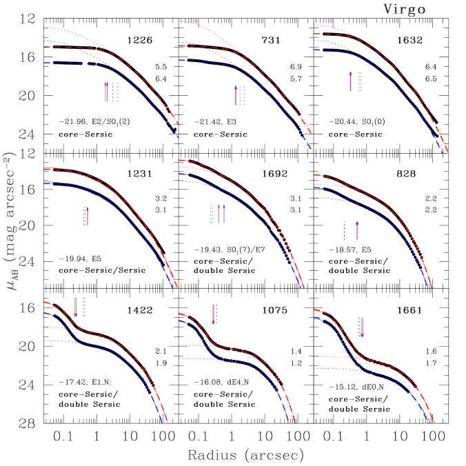 Surface brightness profiles for nine representative galaxies from the ACSVCS. Identification numbers from the Virgo Cluster Catalog (VCC) of Binggeli, Sandage & Tammann (1985) are given in the upper right corner of each panel. For each of these galaxies, which span a range of
