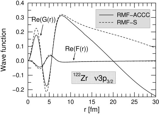 Real parts of the upper and lower components of radial wave functions for the neutron resonant state