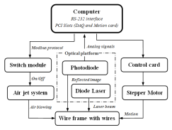 Block diagram of the control scheme for the wire tension scanning system.