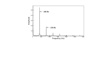 The frequency spectrum transformed from the time domain by means of FFT. The first peak is the fundamental frequency and the