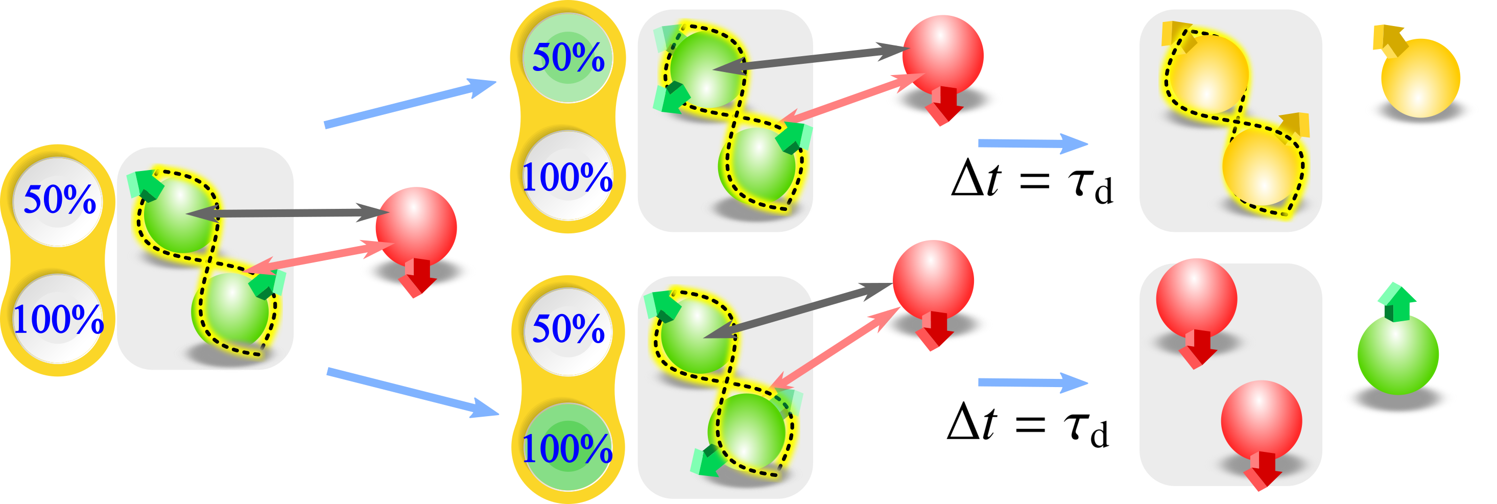 Schematic representation of a single BQB cell coupled to a CH. By a suitable choice of the amount of energy to be transferred, the system undergoes a path where the final energy transfer happens after some time interval
