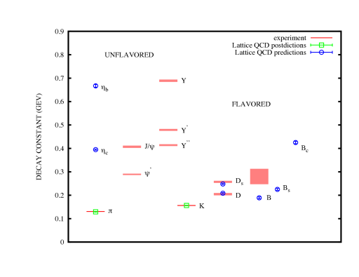 Spectrum of the decay constants of gold-plated particles from experiment (using values for CKM elements where needed) and from lattice QCD. Lattice QCD results are divided into postdictions (green open squares) and predictions (blue open circles). Results for