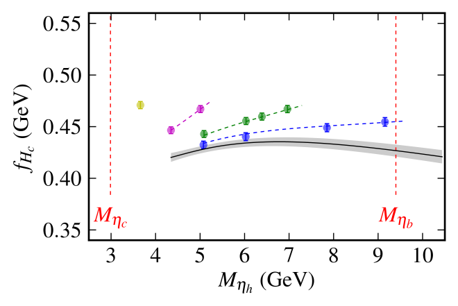 Results for the heavy-charm decay constant plotted as a function of the pseudoscalar heavyonium mass. Results for coarse, fine, superfine and ultrafine lattices appear from left to right. The lattice QCD results have been adjusted for slight mistuning of the