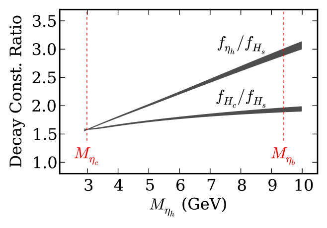 Results for the ratio of pseudoscalar decay constants, heavy-charm and heavy-heavy to heavy-strange plotted as a function of the pseudoscalar heavyonium mass. The results are obtained from the physical curves given in Figures