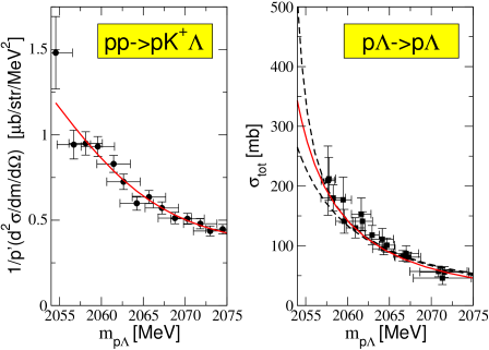 Illustration of the uncertainties of extraction of scattering parameters from scattering data (left panel), where an extrapolation is necessary, and from production data (right panel), where the data needs to be interpolated. The data was taken from Refs.