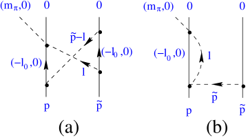 Two typical pion loops that contribute to