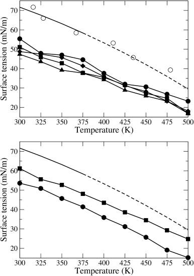 (Top figure) Surface tension of the three-point models of water as a function of temperature: SPC/E (filled circles), TIP3P (squares), TIP3P-C (triangles), and TIP3P-Ew (diamonds). Simulation data from Alejandre