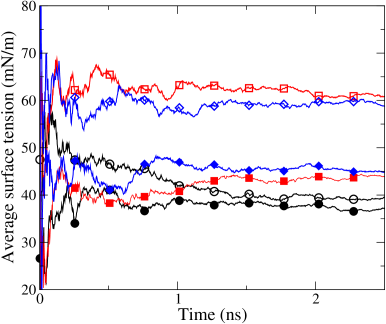(Color online) Equilibration of the surface tension of the SPC/E (black circles), TIP3P (red squares), and TIP3P-Ew (blue diamonds) models of water for rms