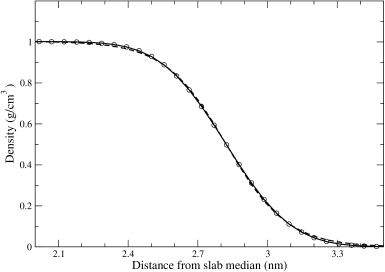 Density profile in the interfacial region for a slab of 400,000 SPC/E water molecules at
