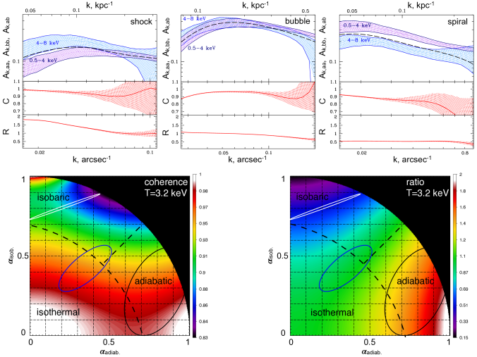 Results of the cross-spectra analysis in regions with the shock (top left), bubble (top middle) and spiral (top right) (see Figure