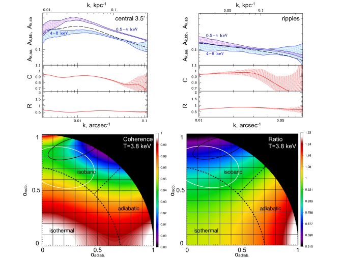 Results of the cross-spectra analysis in the core of the Perseus Cluster shown in Fig.