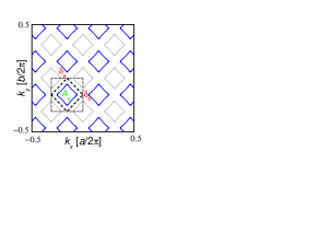 Schematic reconstructed Fermi surface in the repeated Brillouin zone representation, with the electron pocket indicated in blue and the folded antiferromagnetic Brillouin zone boundary indicated by a dashed line. In all reconstruction scenarios involving the small starting Fermi surface, the states along the folded antiferromagnetic Brillouin zone become gapped by the charge-density wave order. If the wave vector