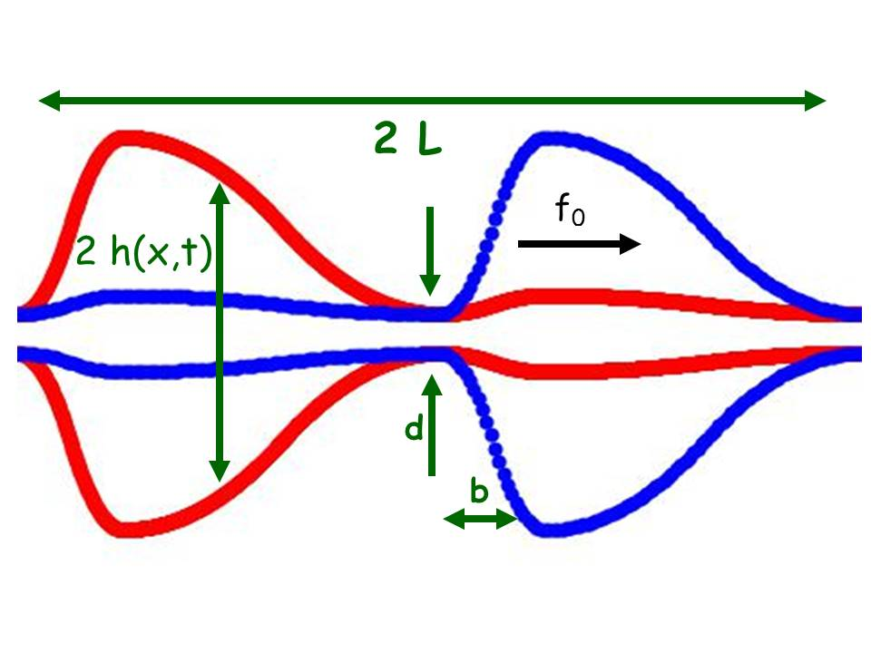Snapshot of a unit of the channel oscillating out of phase with period