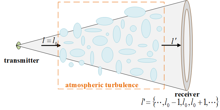 An illustration of the OAM-mmWave propagation in the atmosphere environment.