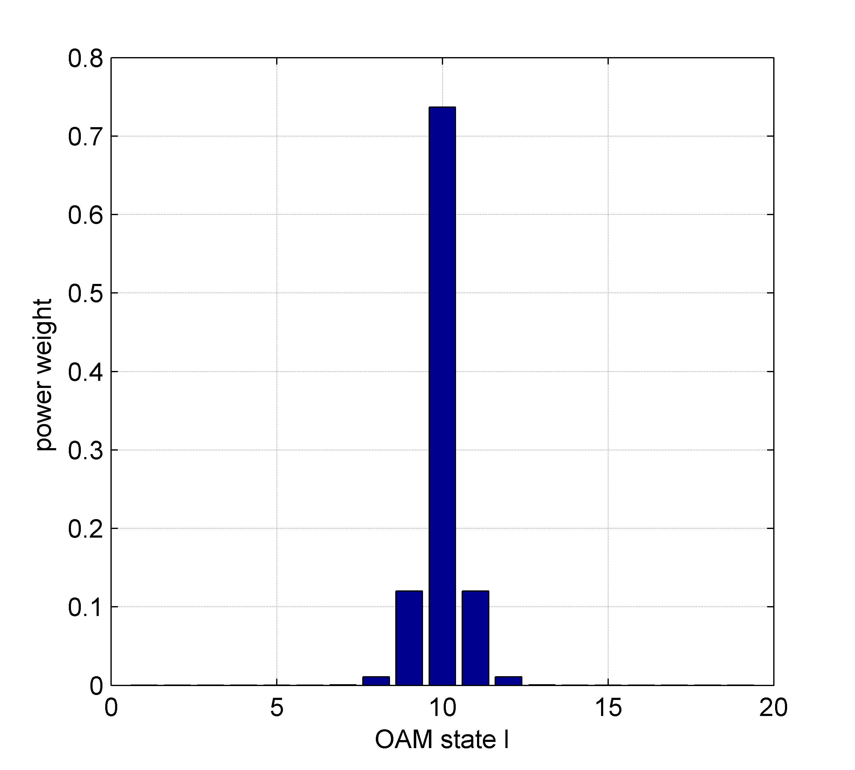 The power weight of the emitted OAM state spread into the adjacent OAM states.