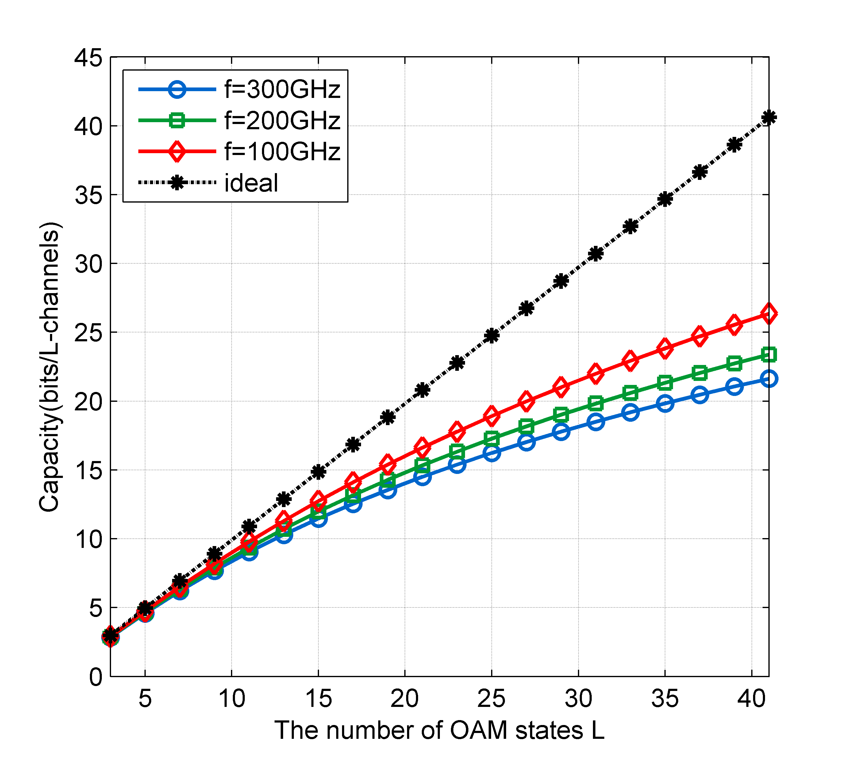 Impact of the number of OAM states on the capacity of OAM-mmWave communication systems with different transmission frequencies.