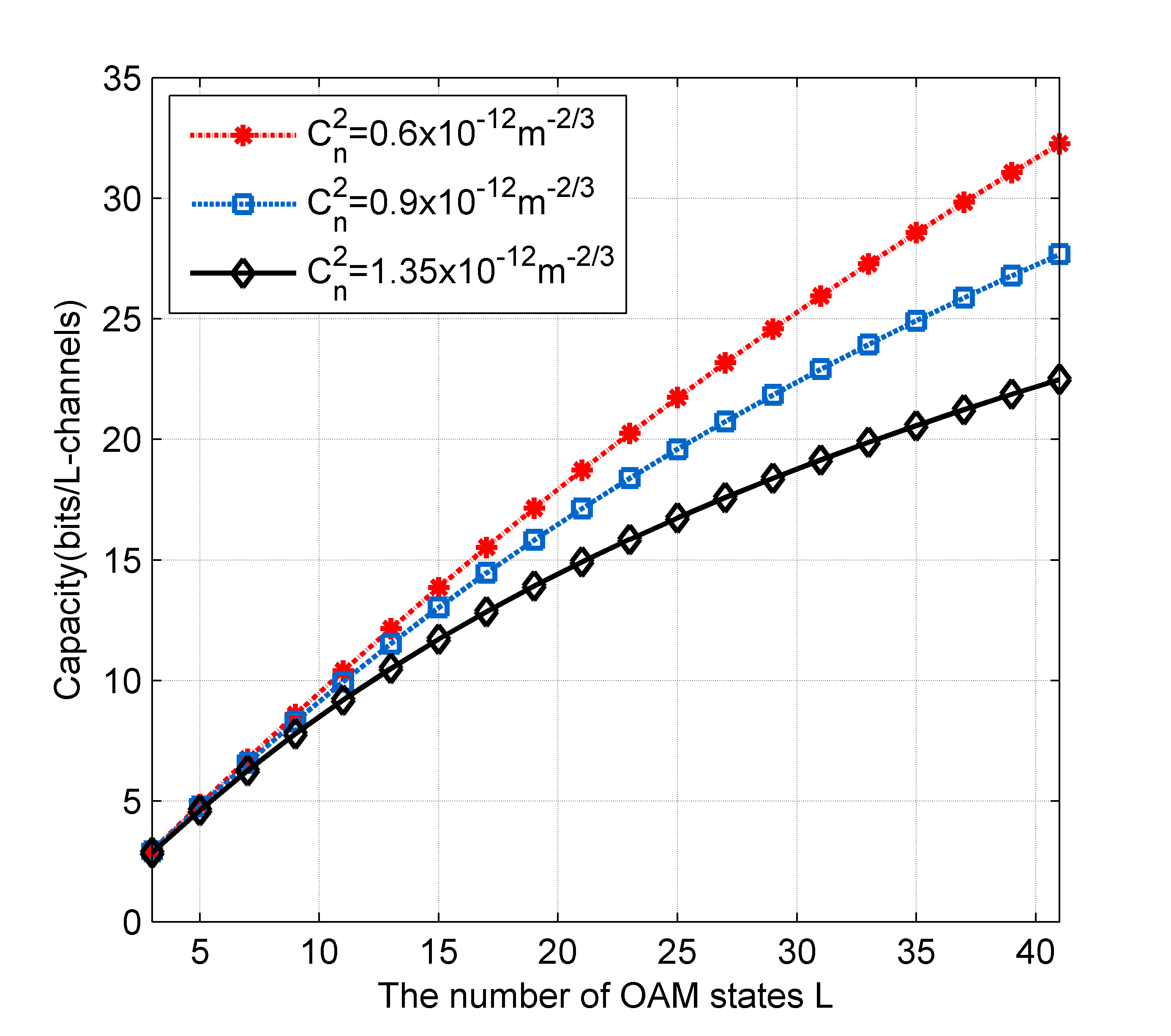 Impact of the number of OAM states on the capacity of OAM-mmWave communication systems with different refractive index structure constants.
