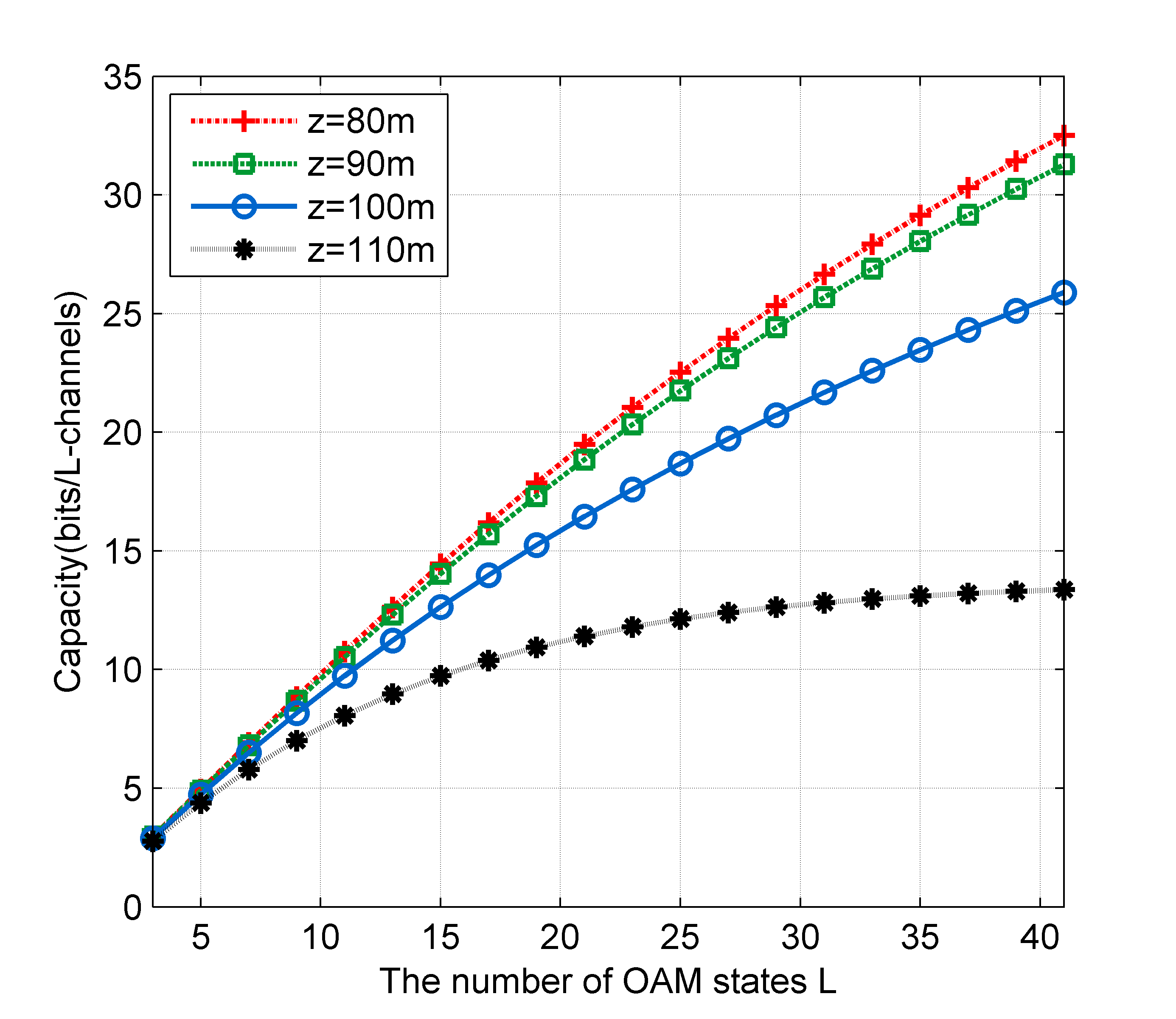Impact of the number of OAM states on the capacity of OAM-mmWave communication systems with different propagation distances.