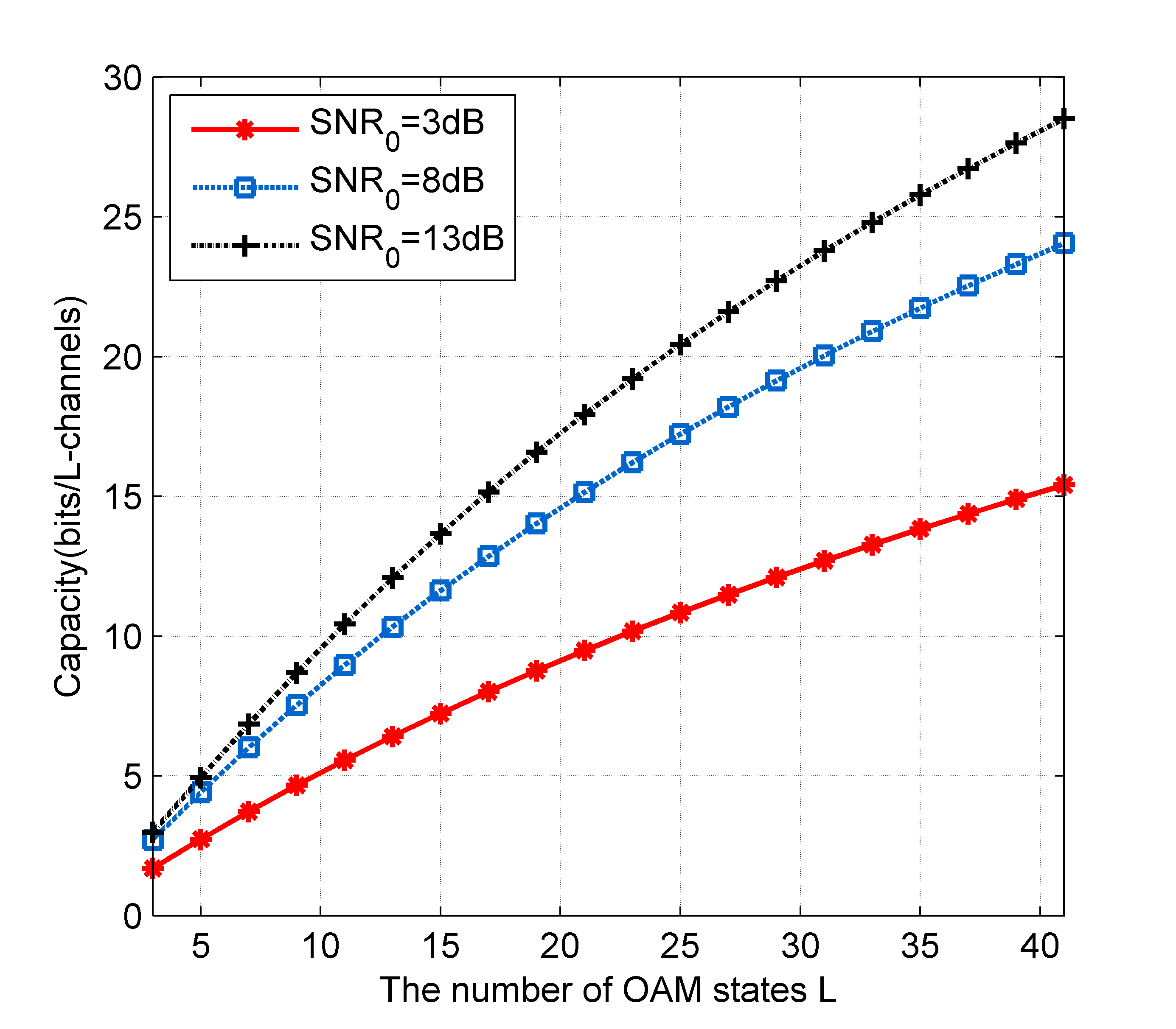 Impact of the number of OAM states on the capacity of OAM-mmWave communication systems with different