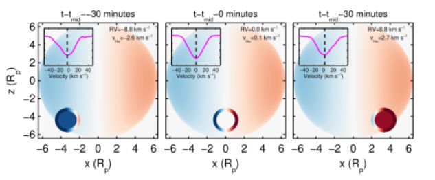 Example of how planetary rotation affects the measured transmission spectrum. The colors are representative of the radial velocity of the colored portion. Darker colors represent larger velocities. The stellar rotational velocities are weighted by the limb darkened intensity to visually represent the weighted velocity contribution of the stellar disk. The bulk motion of the planetary disk is given a single color and is given in the upper-right of each panel. The measured