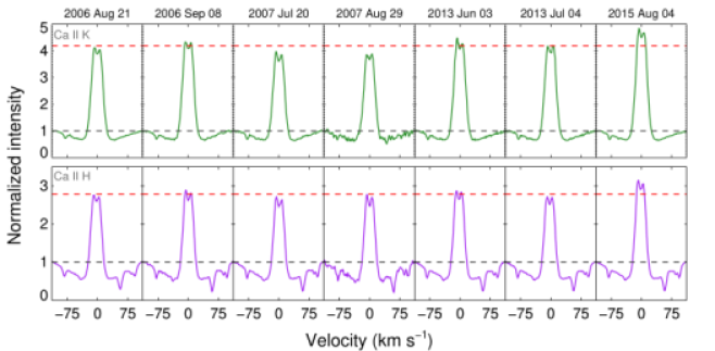 The normalized mean Ca ii H and K profiles for the comparison spectra from each date. The dashed charcoal line shows the normalization level and the dashed red line shows the median maximum flux level for all dates. Note the strong excess core emission for 2015 August 4.