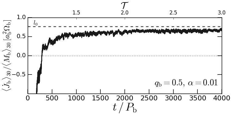 Evolution of the normalized angular momentum transfer rate