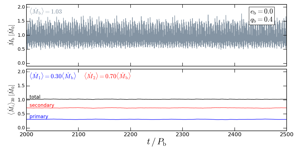 Accretion from an infinite disk onto a circular binary with