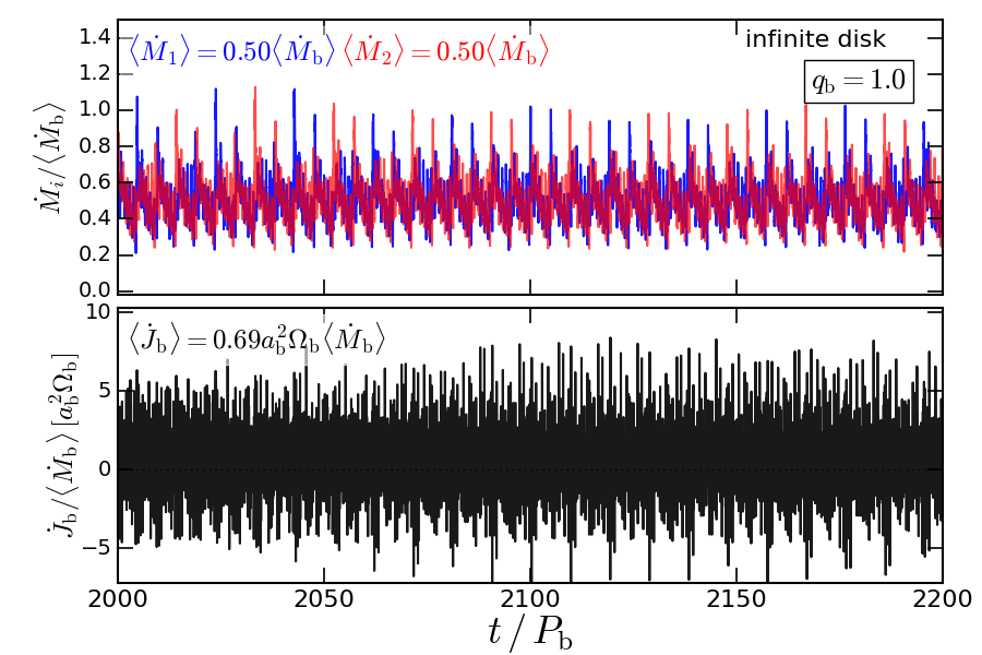 """Accretion from """"infinite"""" disks onto circular binaries of different mass ratios:"""