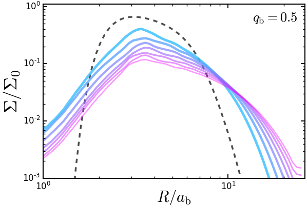 Accretion and depletion of a finite circumbinary torus. The top two panels show evolution of the total binary accretion rate