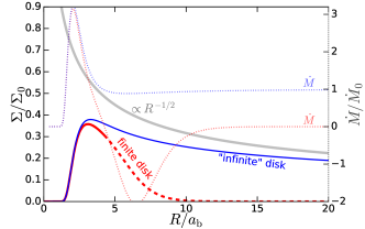 """The initial surface density profiles a finite disk (""""torus"""", red) and an """"infinite"""" disk (blue). Both models share a sharp truncation at the inner edge. While the infinite disk model (Equation"""