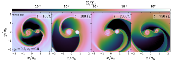 Accretion from an infinite disk (upper panels) and finite torus (lower panels) onto a