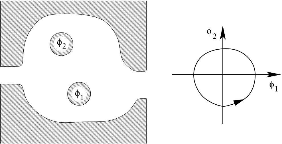 Left: Schematic drawing of the quantum pump under consideration. The quantum pump consists of a ballistic quantum dot with two holes, through which a time-dependent magnetic flux