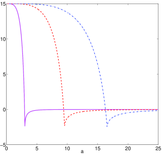 The top panel shows the plots for the function
