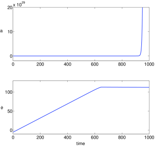 Time evolution of the scale factor (top panel) and scalar field (bottom panel) with the field initially on the asymptotically flat region of the potential (