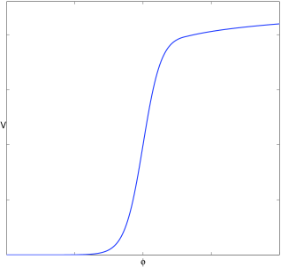 Plots illustrating the generic form of the potential that leads to early– and late–time accelerating phases. The potential exhibits a decaying tail as