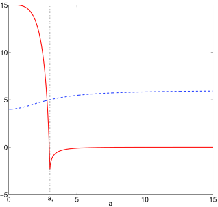 The top panel shows the plots of functions