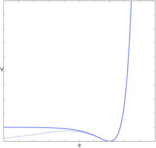 The figure depicts two possible forms of emergent potentials that allow for conventional re-heating. The solid line is the form of the potential motivated by the inclusion of a