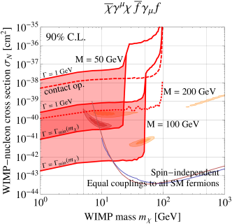LEP constraints on the dark matter–nucleon scattering cross section in models where the interactions are mediated by a relatively light particle