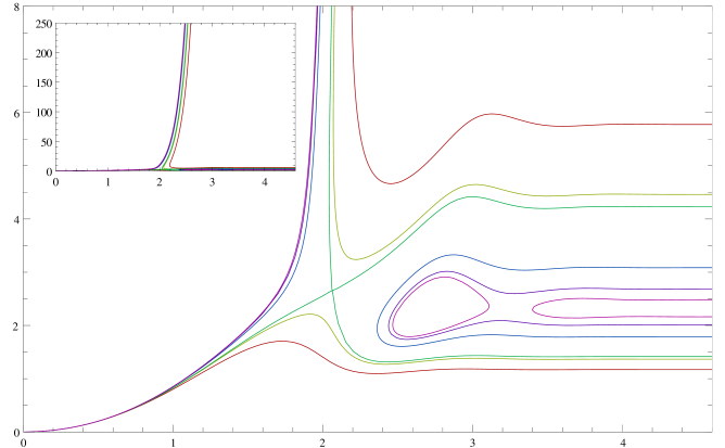 Contours of the function